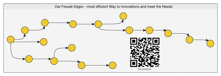 Innovatools Iteratives Vorgehen